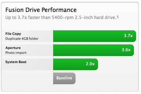 A Fusion Drive is up to 3.7x faster than a standard hard drive.