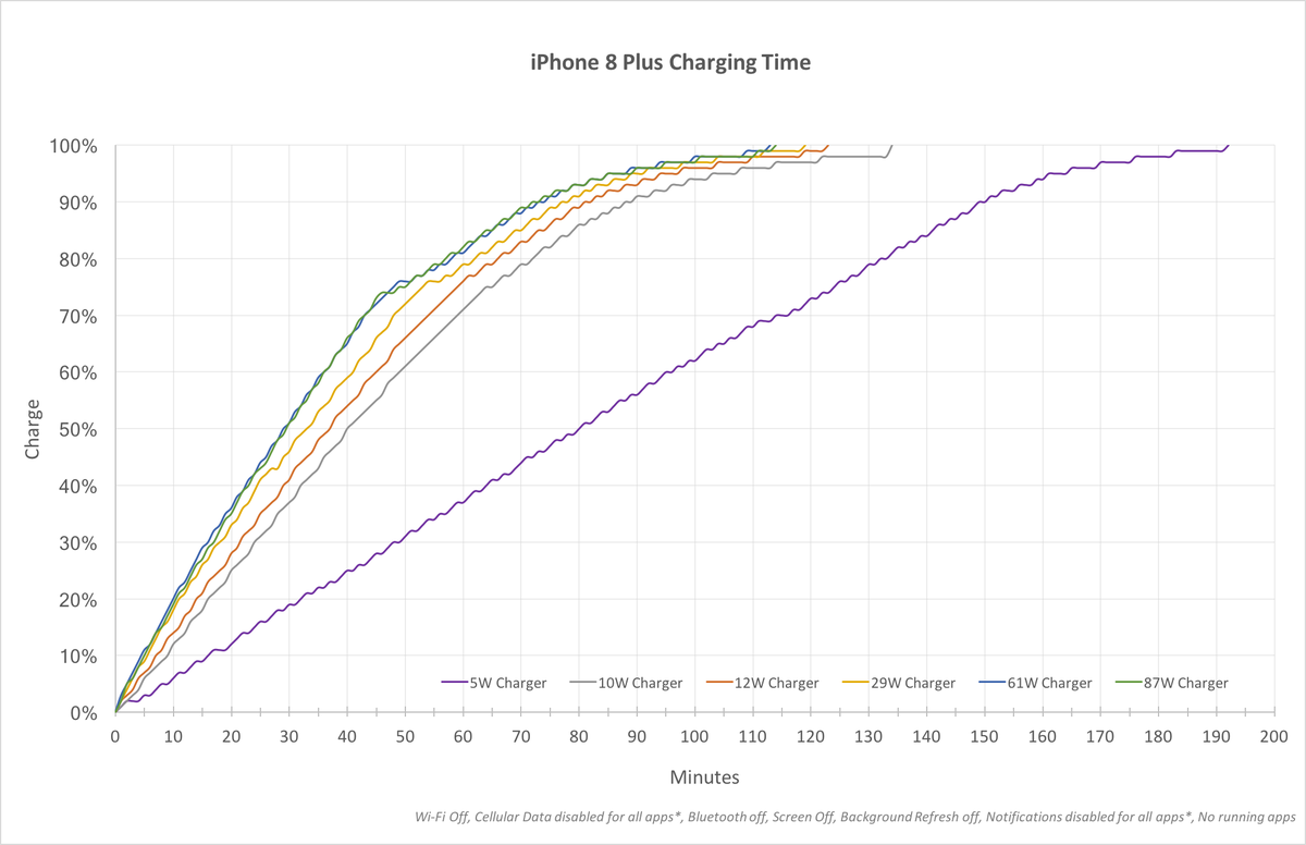 Graph showing the time it takes to charge an iPhone 8 plus using various USB plugs